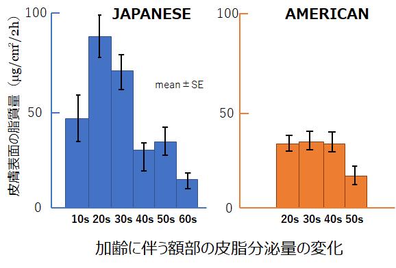アメリカ人への推奨スキンケアは日本人にも当てはまるのか?「肌質」と「人種差」について