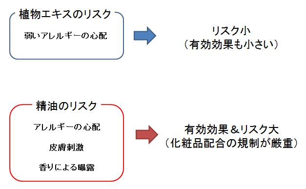 植物エキスとエッセンシャルオイル② ~そのリスクと正しい選び方~