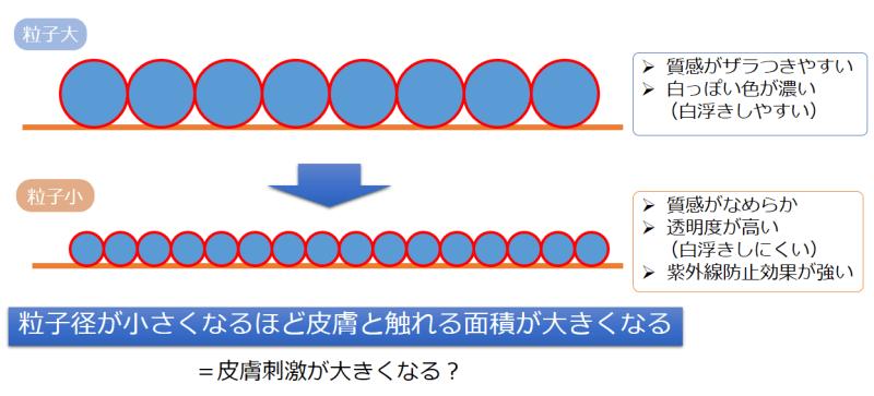 【紫外線散乱剤】ナノ?ノンナノ?粒子サイズによる違いについて