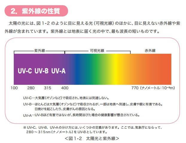 紫外線の基礎知識