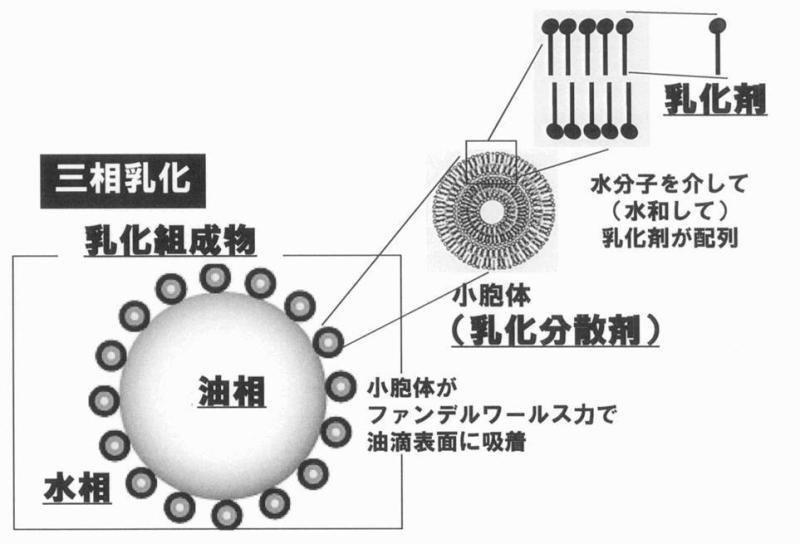 最先端乳化技術【三相乳化】は本当に「界面活性剤不使用」なのか