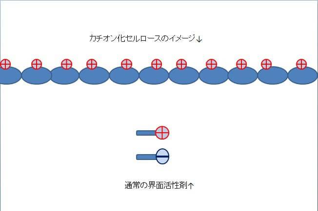 ポリクオタニウム-10(カチオン化セルロース)について
