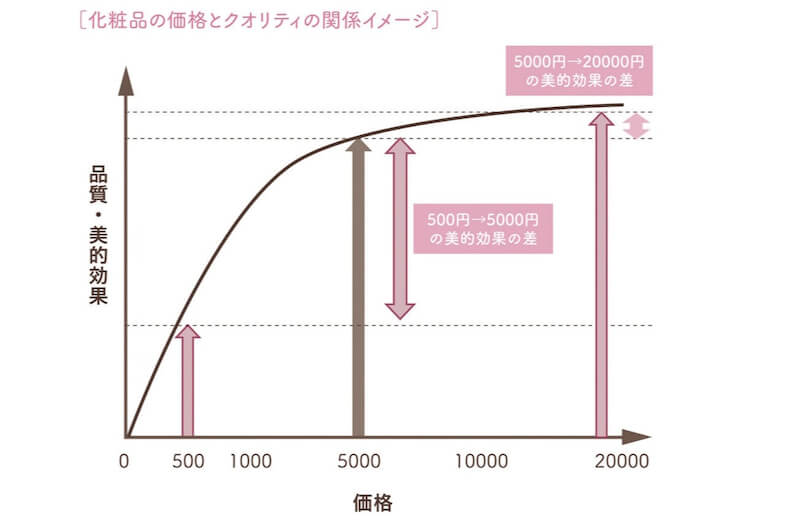 プチプラ?デパコス?『化粧品の狙い目は2000円~5000円』という話をもう少し深堀りしてみる