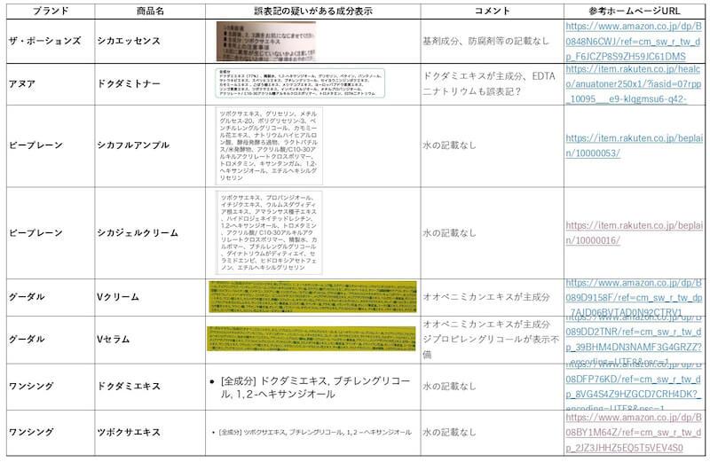 【情報提供求めます】 「主成分に○○エキス」など、成分誤表記の疑いがある韓国コスメ等について